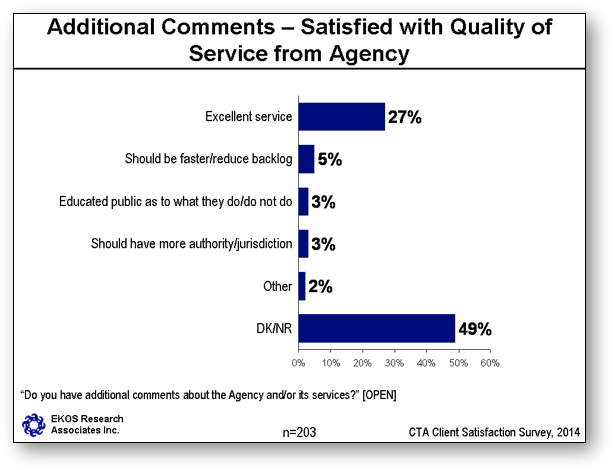 Additional comments – Satisfaction with Quality of Service from Agency