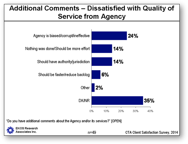 Additional comments – Dissatisfaction with Quality of Service from Agency