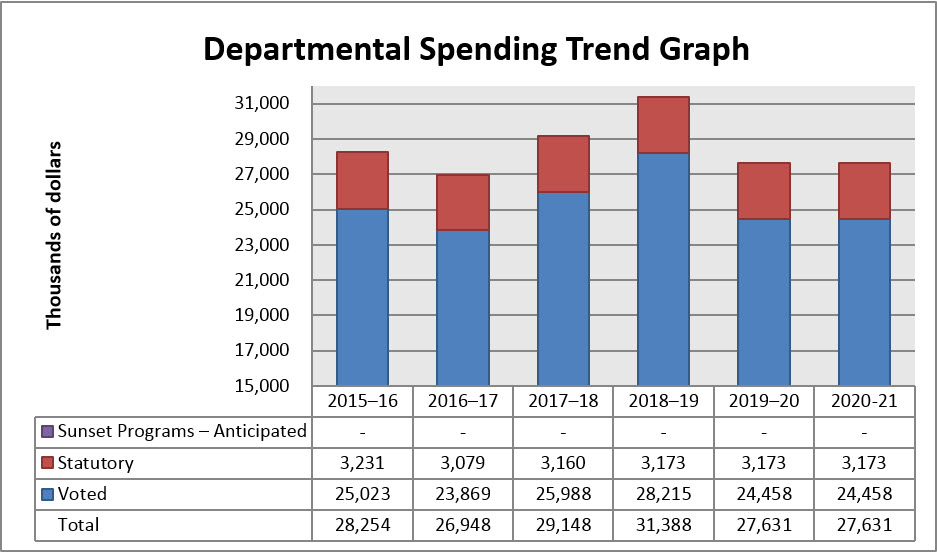Departmental Spending Trend Graph 2017-18