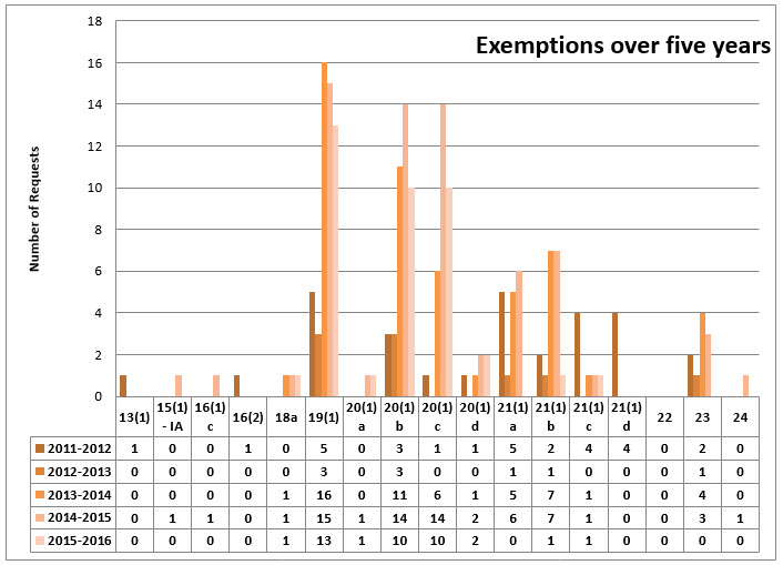 Graphic of Exemptions over five years (using figures from the table immediately below)