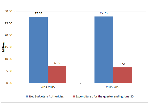 Graph 1 – First quarter net budgetary authorities and expenditures per fiscal year.