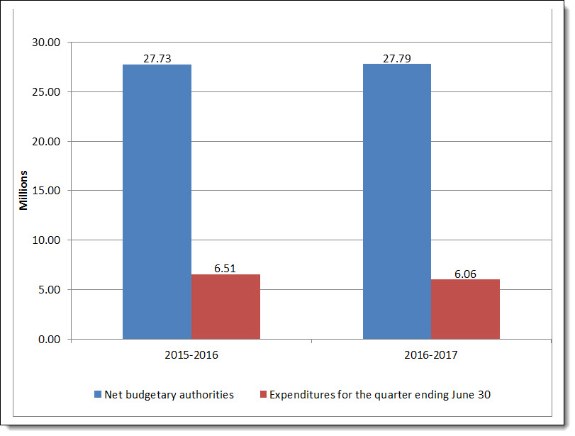 Graph 1 – Graph 1 – First quarter net budgetary authorities and expenditures per fiscal year.