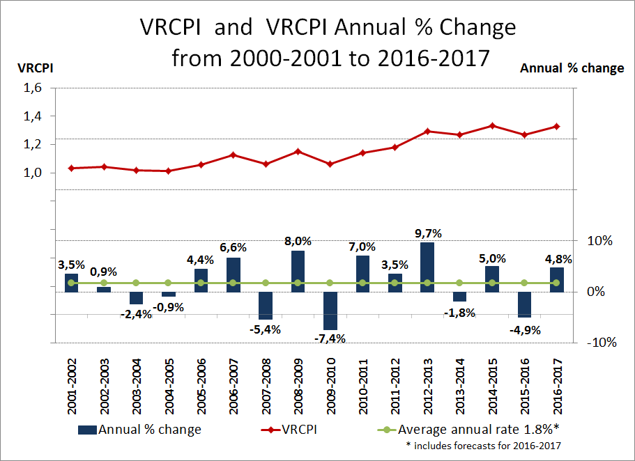 VRCPI and VRCPI Annual Percentage Change from 2001-2002 to 2016-2017