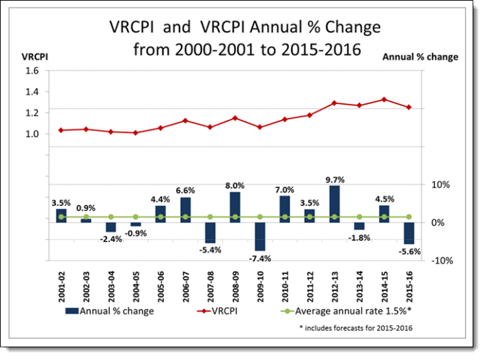 VRCPI and VRCPI Annual % Change from 2000-2001 to 2015-2016